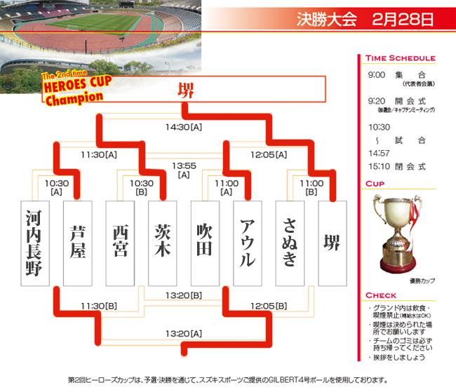 第2回ヒーローズカップ決勝トーナメント表