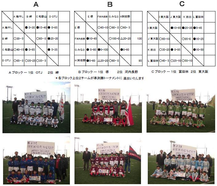 第2回ヒーローズカップ予選Aプールトーナメント表と写真