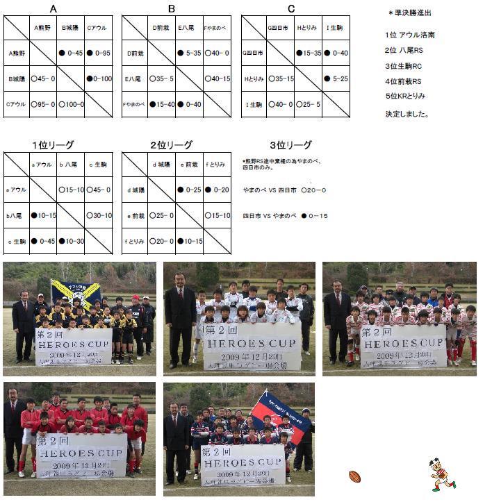 第2回ヒーローズカップ予選Cプール